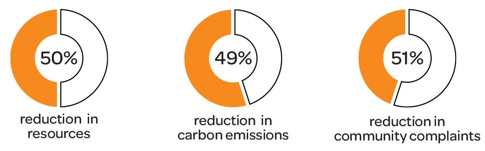 リソース50%削減/炭素排出量49%削減/住民からの苦情51%削減
