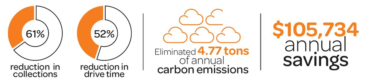 収集回数61%削減・走行時間52%削減/CO2排出量年間4.77トン削減/年間$105,734のコスト削減
