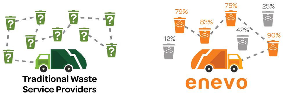 Enevoセンサーを用いると廃棄物回収が効率化します
